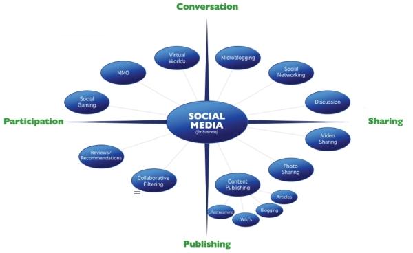 Social Media Σεμινάριο